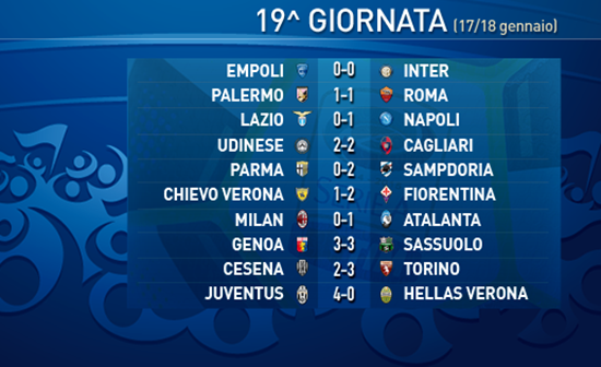 Giornata 19 liga Serie A Iltallia